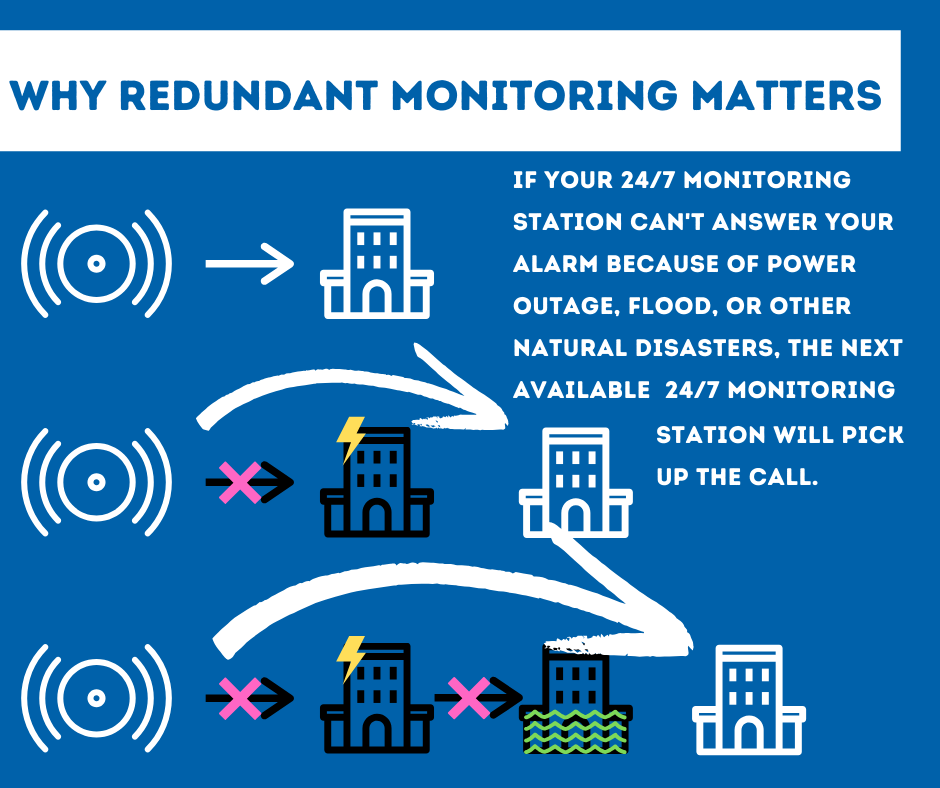 Security System Monitoring Houston